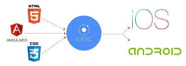 Ionic Explanation Graph For Houstonians