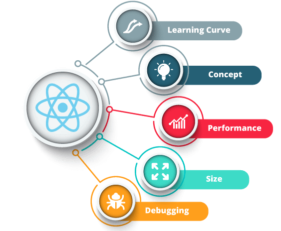 The SEO Learning Curve For React